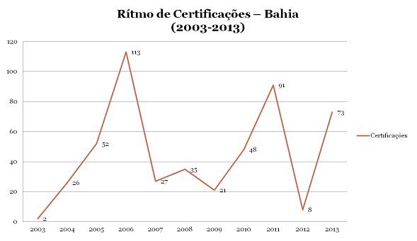 Dez anos do Decreto 4887: Bahia (2/3)