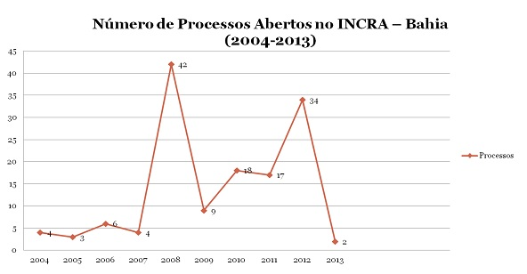 Dez anos do Decreto 4887: Bahia (3/3)